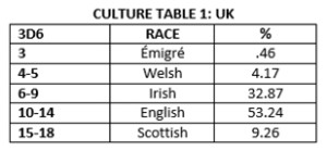 Culture-Table
