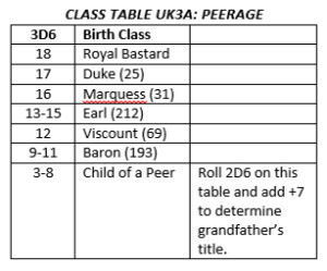 Table_Peerage_UK
